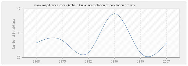 Ambel : Cubic interpolation of population growth