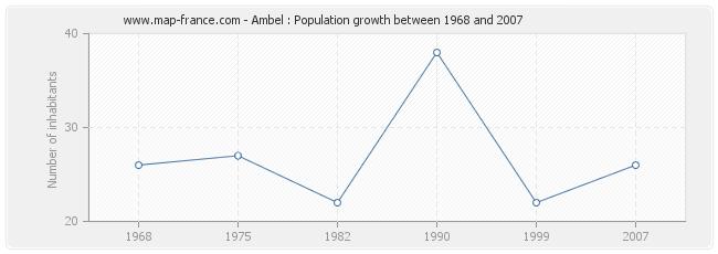 Population Ambel