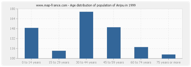 Age distribution of population of Anjou in 1999