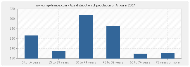 Age distribution of population of Anjou in 2007