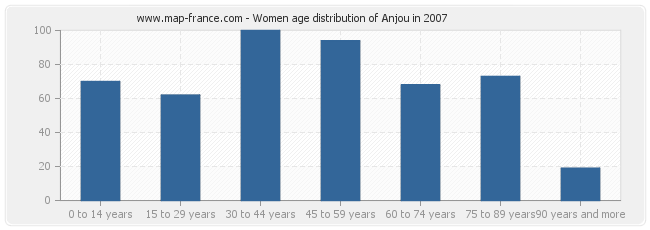 Women age distribution of Anjou in 2007