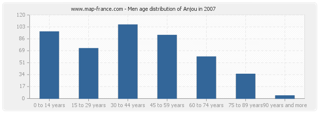 Men age distribution of Anjou in 2007