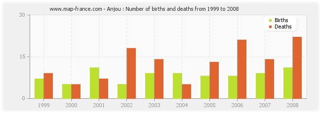 Anjou : Number of births and deaths from 1999 to 2008