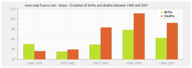 Anjou : Evolution of births and deaths between 1968 and 2007