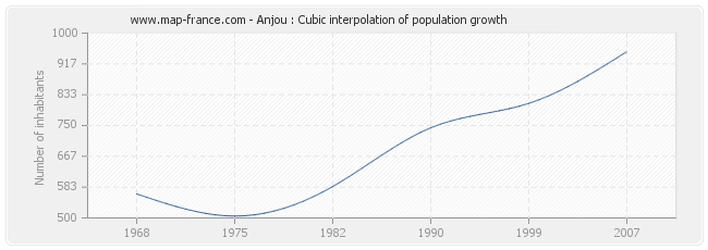 Anjou : Cubic interpolation of population growth