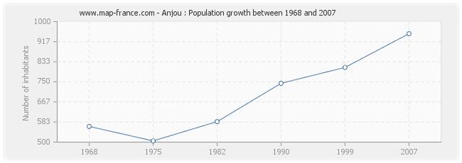 Population Anjou