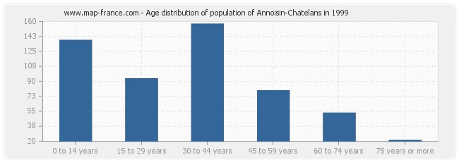Age distribution of population of Annoisin-Chatelans in 1999