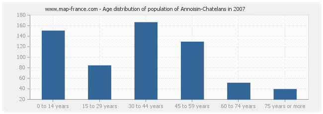 Age distribution of population of Annoisin-Chatelans in 2007