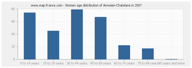 Women age distribution of Annoisin-Chatelans in 2007