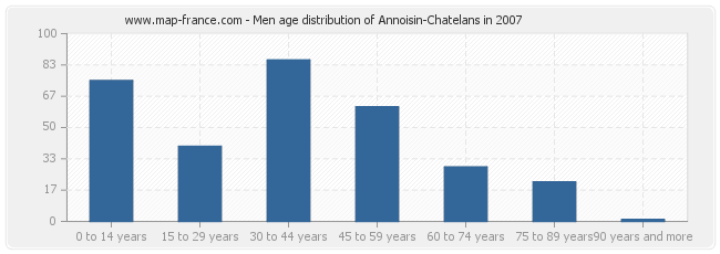 Men age distribution of Annoisin-Chatelans in 2007