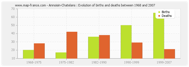 Annoisin-Chatelans : Evolution of births and deaths between 1968 and 2007