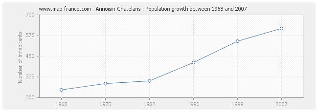 Population Annoisin-Chatelans