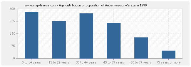 Age distribution of population of Auberives-sur-Varèze in 1999