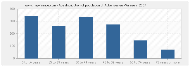 Age distribution of population of Auberives-sur-Varèze in 2007