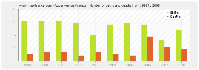 Auberives-sur-Varèze : Number of births and deaths from 1999 to 2008