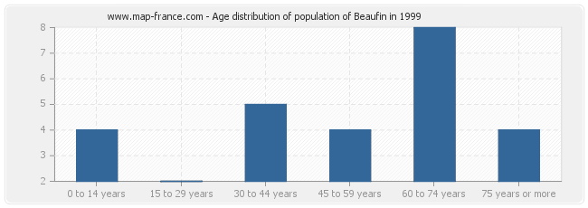 Age distribution of population of Beaufin in 1999