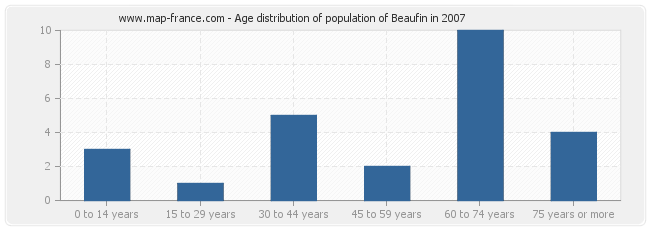 Age distribution of population of Beaufin in 2007