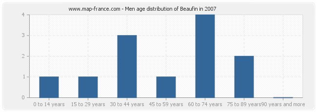 Men age distribution of Beaufin in 2007