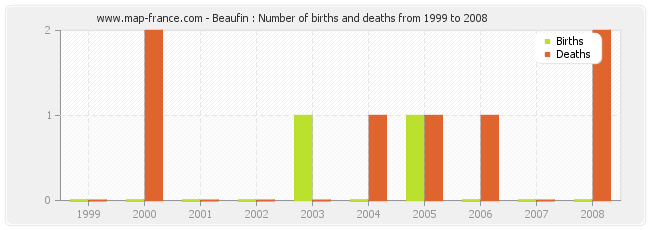 Beaufin : Number of births and deaths from 1999 to 2008