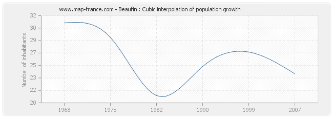 Beaufin : Cubic interpolation of population growth