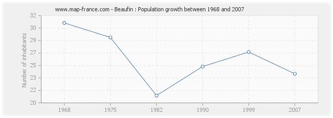 Population Beaufin