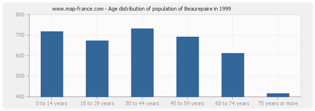 Age distribution of population of Beaurepaire in 1999