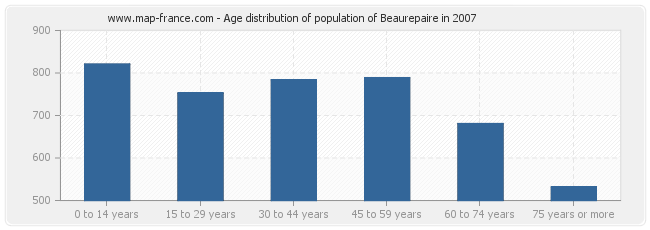 Age distribution of population of Beaurepaire in 2007