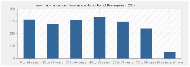 Women age distribution of Beaurepaire in 2007