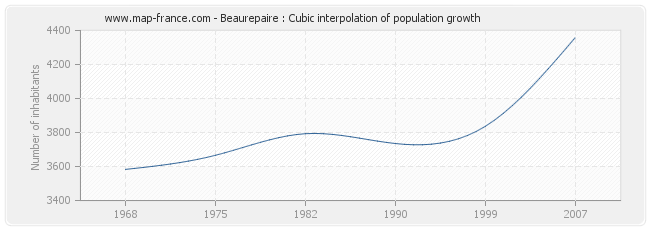 Beaurepaire : Cubic interpolation of population growth