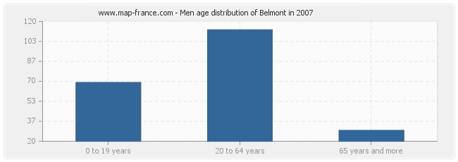 Men age distribution of Belmont in 2007