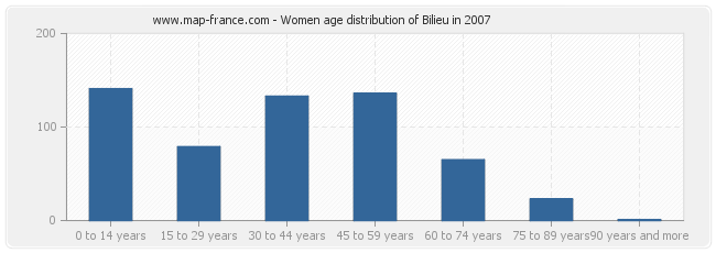 Women age distribution of Bilieu in 2007