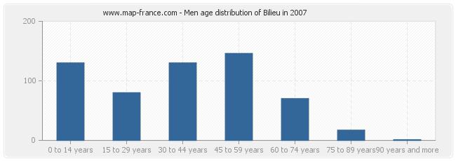 Men age distribution of Bilieu in 2007