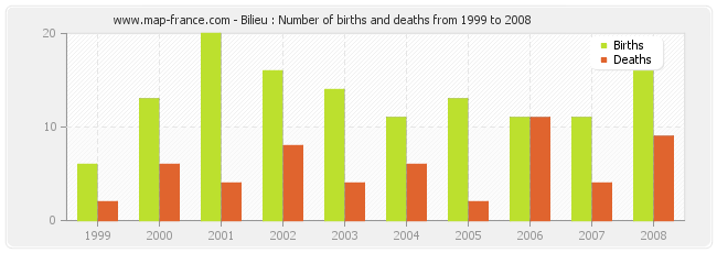 Bilieu : Number of births and deaths from 1999 to 2008