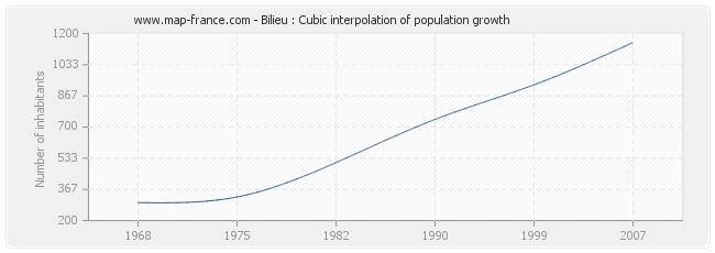 Bilieu : Cubic interpolation of population growth