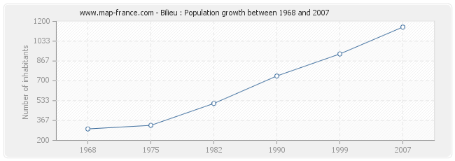 Population Bilieu