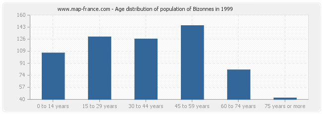 Age distribution of population of Bizonnes in 1999