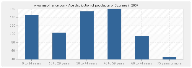 Age distribution of population of Bizonnes in 2007