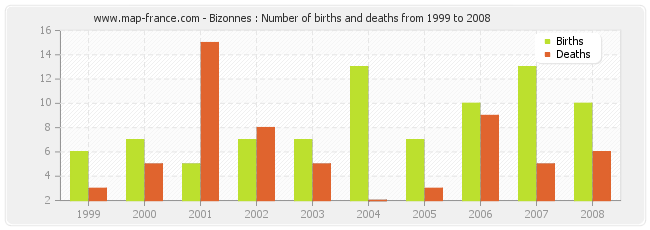Bizonnes : Number of births and deaths from 1999 to 2008
