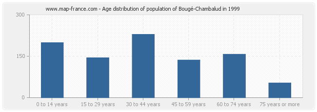 Age distribution of population of Bougé-Chambalud in 1999