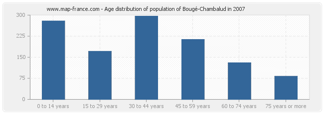 Age distribution of population of Bougé-Chambalud in 2007