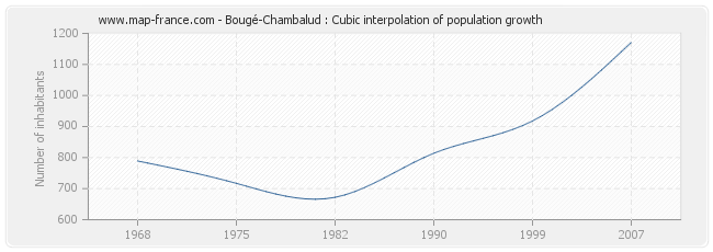 Bougé-Chambalud : Cubic interpolation of population growth