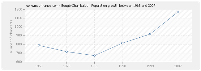 Population Bougé-Chambalud