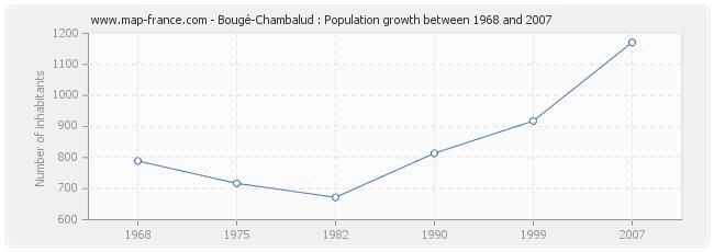 Population Bougé-Chambalud