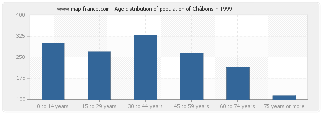 Age distribution of population of Châbons in 1999