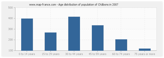 Age distribution of population of Châbons in 2007