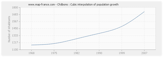 Châbons : Cubic interpolation of population growth