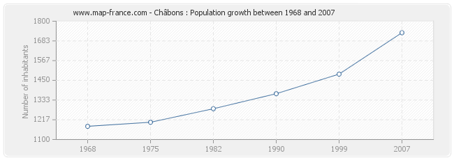 Population Châbons
