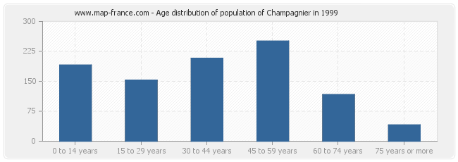 Age distribution of population of Champagnier in 1999