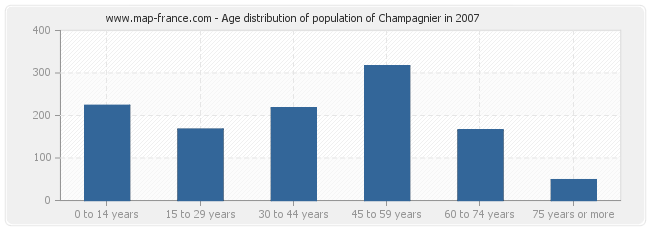 Age distribution of population of Champagnier in 2007