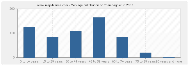 Men age distribution of Champagnier in 2007